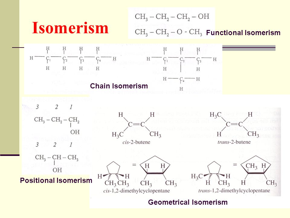 Isomerism Functional Isomerism Chain Isomerism Positional Isomerism