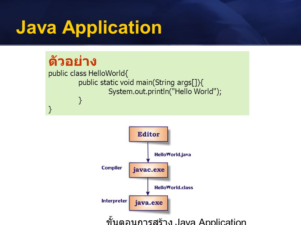 Java Application ตัวอย่าง ขั้นตอนการสร้าง Java Application