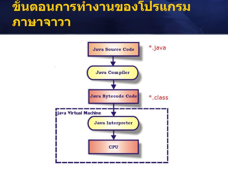 ขั้นตอนการทำงานของโปรแกรมภาษาจาวา
