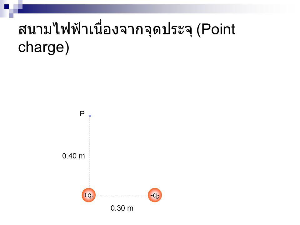 สนามไฟฟ้าเนื่องจากจุดประจุ (Point charge)