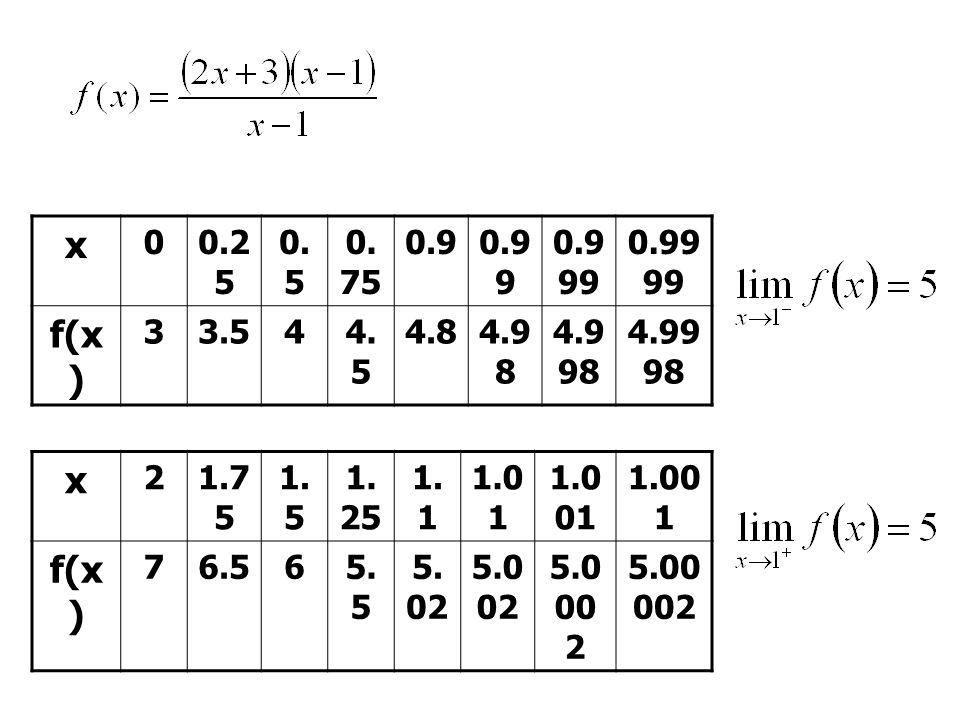 x 0.25. 0.5. 0.75. 0.9. 0.99. 0.999. 0.9999. f(x) 3. 3.5. 4. 4.5. 4.8. 4.98. 4.998. 4.9998.