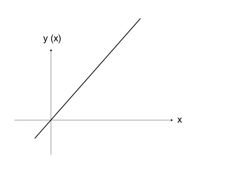 y (x) x