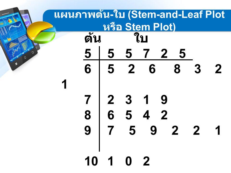 แผนภาพต้น-ใบ (Stem-and-Leaf Plot หรือ Stem Plot)