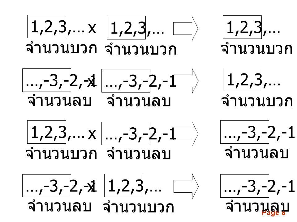 1,2,3,… x. 1,2,3,… 1,2,3,… จำนวนบวก. จำนวนบวก. จำนวนบวก. …,-3,-2,-1. x. …,-3,-2,-1. 1,2,3,…