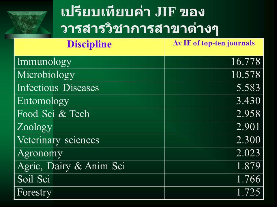 เปรียบเทียบค่า JIF ของวารสารวิชาการสาขาต่างๆ