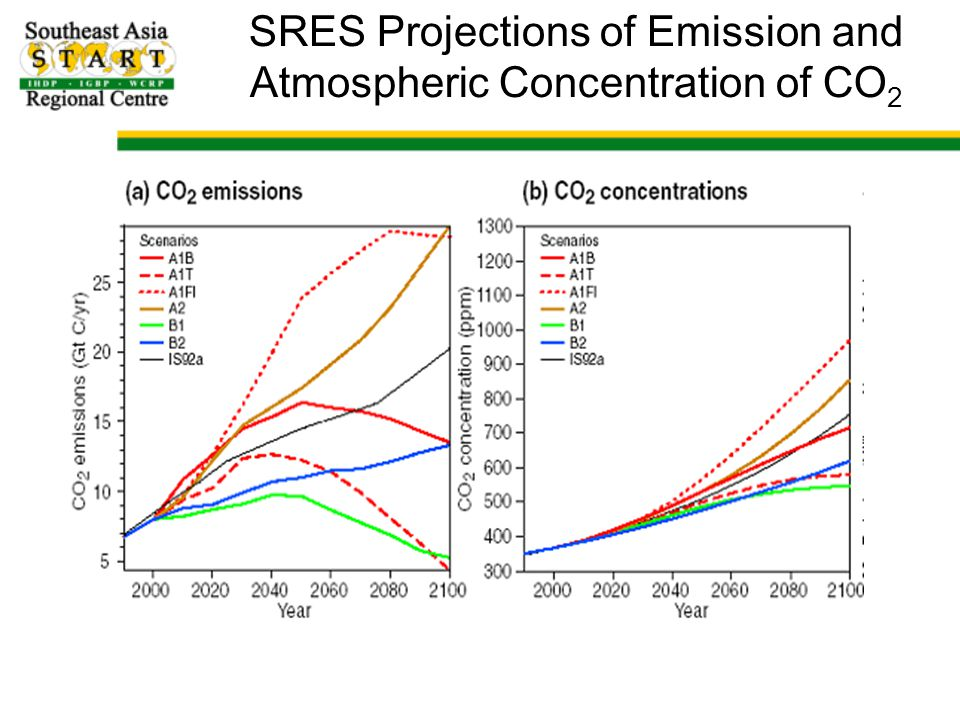 SRES Projections of Emission and Atmospheric Concentration of CO2