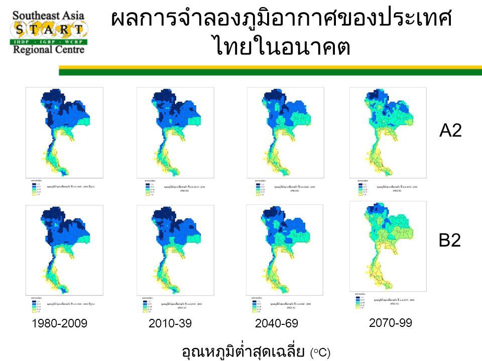 ผลการจำลองภูมิอากาศของประเทศไทยในอนาคต