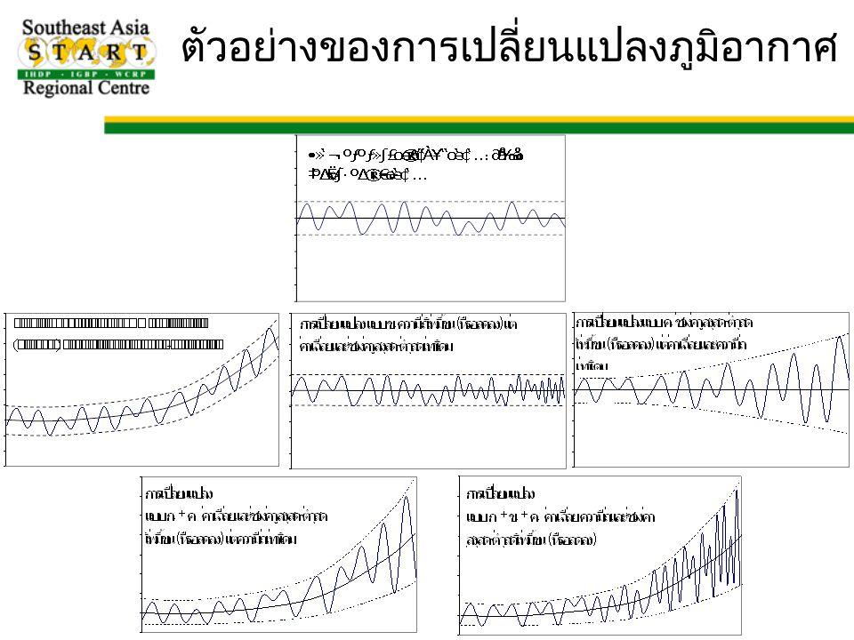 ตัวอย่างของการเปลี่ยนแปลงภูมิอากาศ