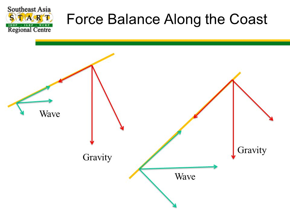 Force Balance Along the Coast