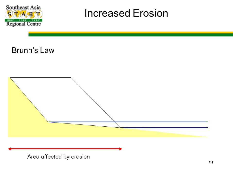 Area affected by erosion