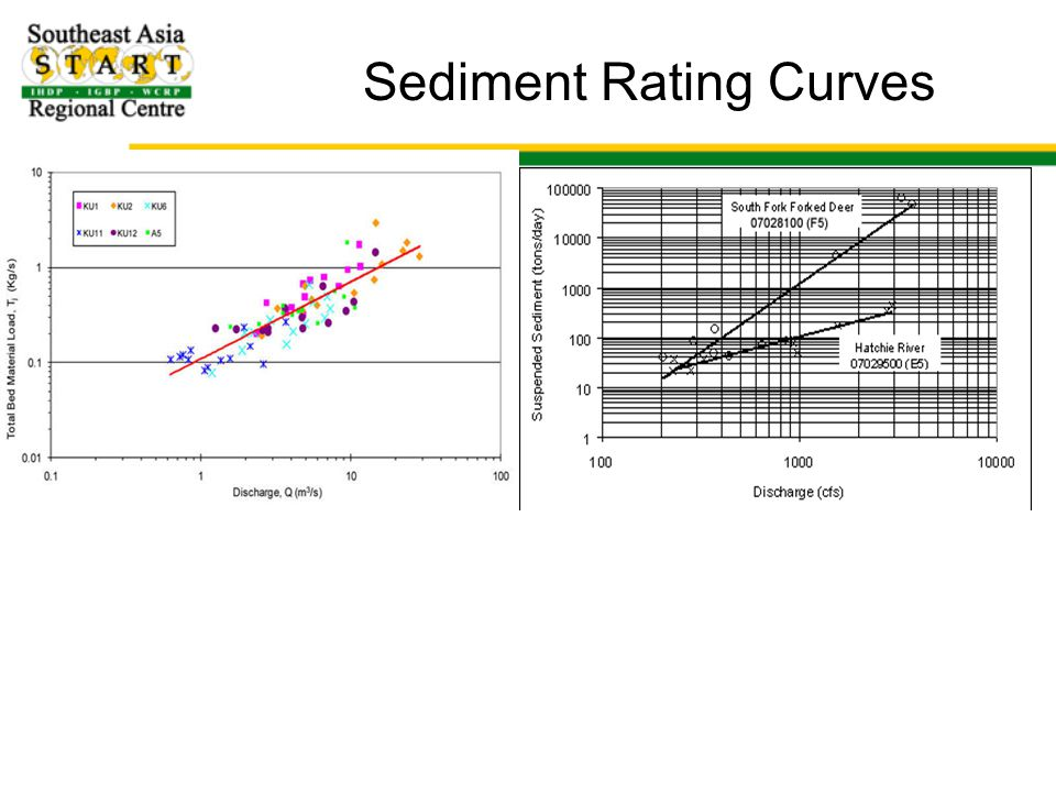 Sediment Rating Curves