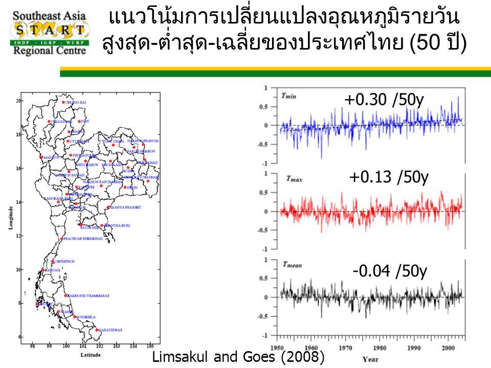 แนวโน้มการเปลี่ยนแปลงอุณหภูมิรายวันสูงสุด-ต่ำสุด-เฉลี่ยของประเทศไทย (50 ปี)