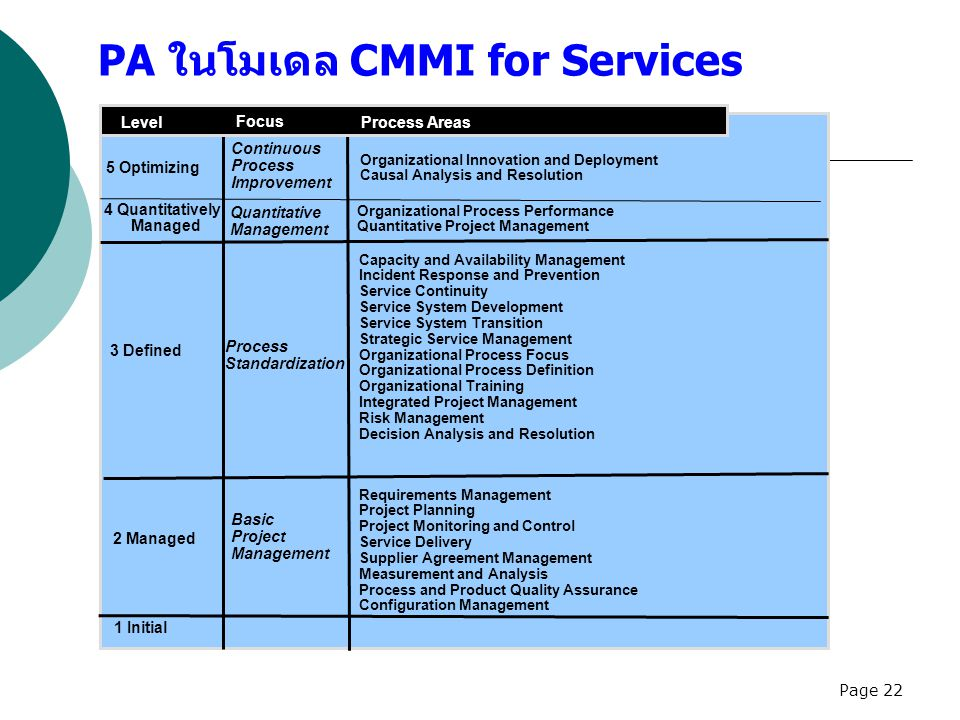 PA ในโมเดล CMMI for Services