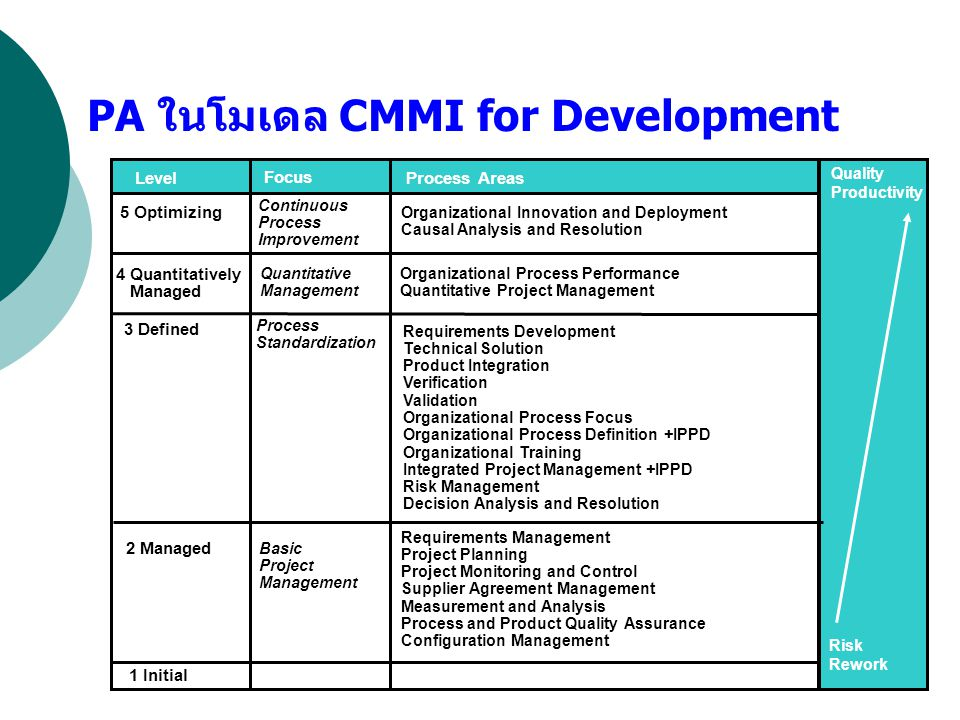 PA ในโมเดล CMMI for Development