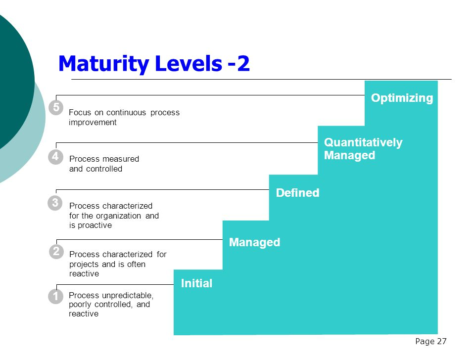 Maturity Levels -2 Optimizing Optimizing 5 Quantitatively Managed 4