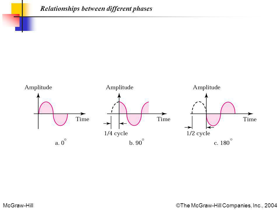 Relationships between different phases