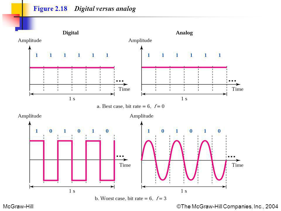 Figure 2.18 Digital versus analog
