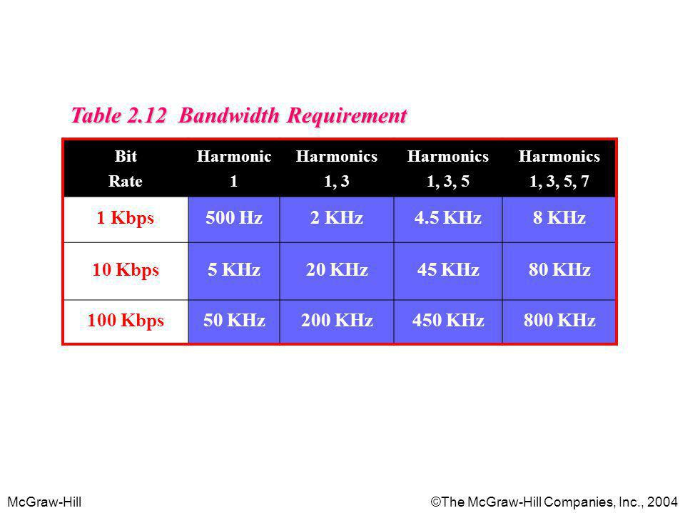 Table 2.12 Bandwidth Requirement