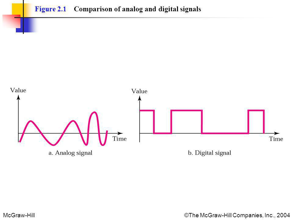 Figure 2.1 Comparison of analog and digital signals