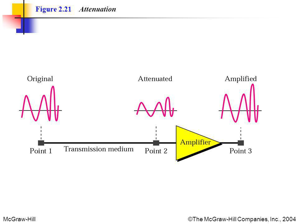 Figure 2.21 Attenuation