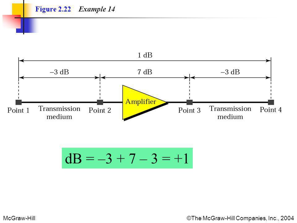 Figure 2.22 Example 14 dB = –3 + 7 – 3 = +1