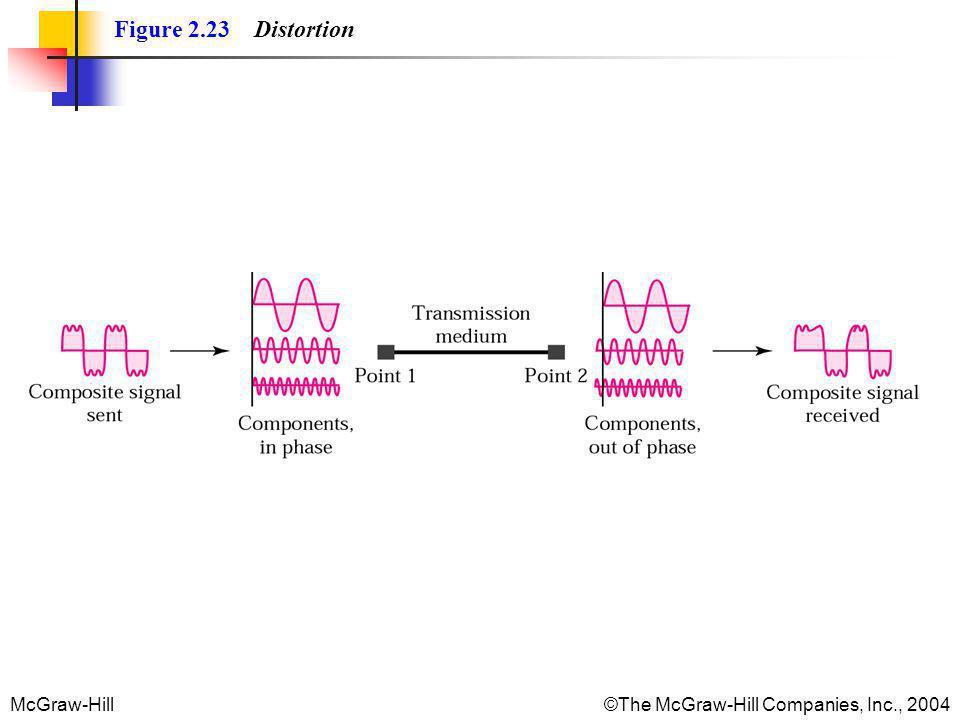 Figure 2.23 Distortion