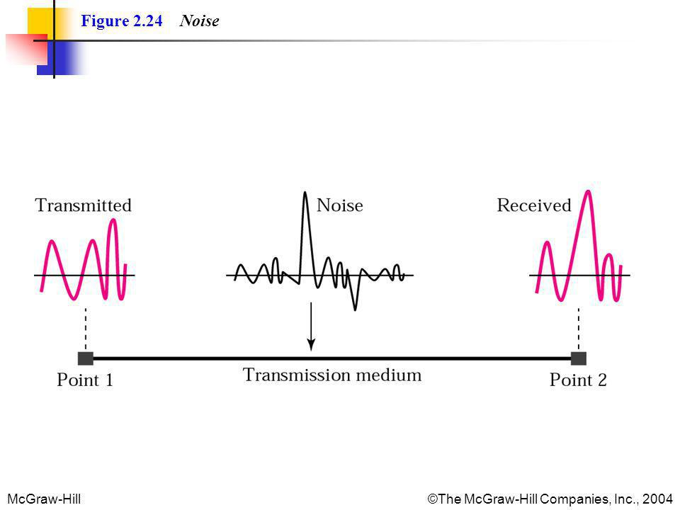 Figure 2.24 Noise