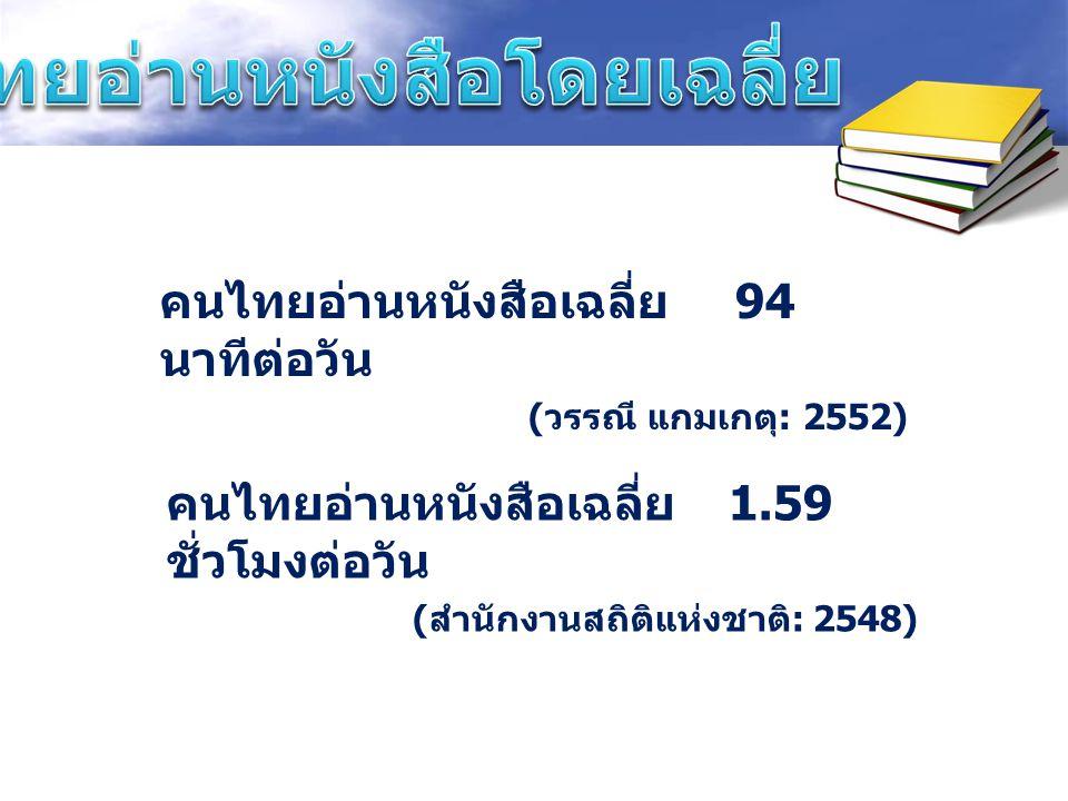 คนไทยอ่านหนังสือโดยเฉลี่ย