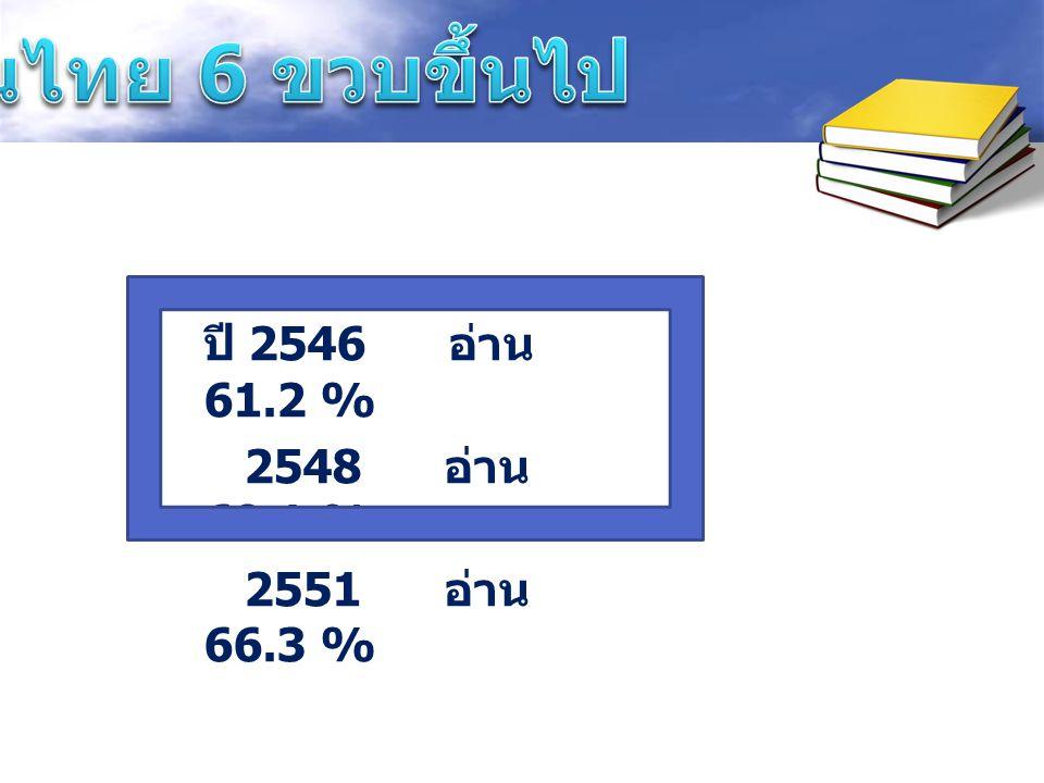 คนไทย 6 ขวบขึ้นไป ปี 2546 อ่าน 61.2 % 2548 อ่าน 69.1 %