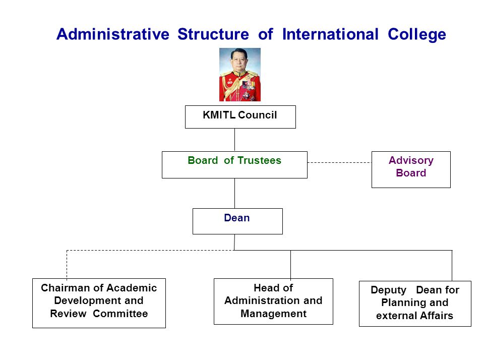Administrative Structure of International College
