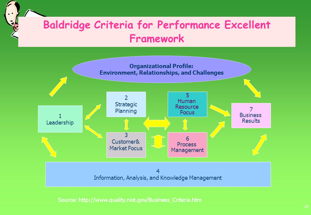 Baldridge Criteria for Performance Excellent Framework