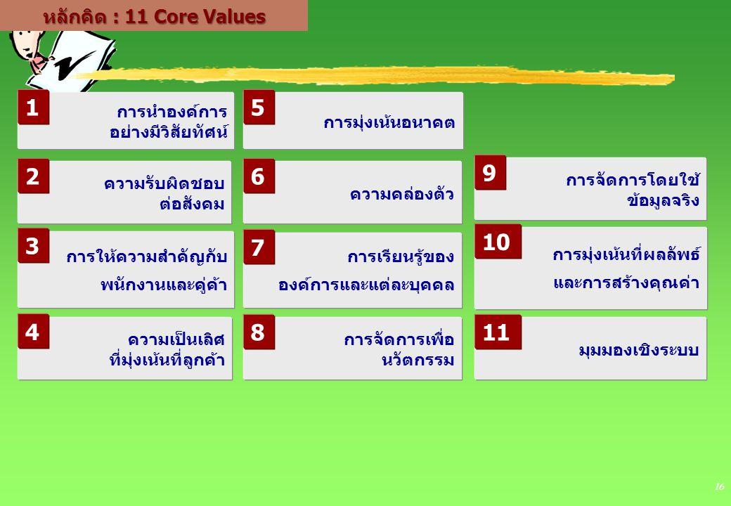1 5 2 9 6 10 3 7 4 8 11 หลักคิด : 11 Core Values การนำองค์การ