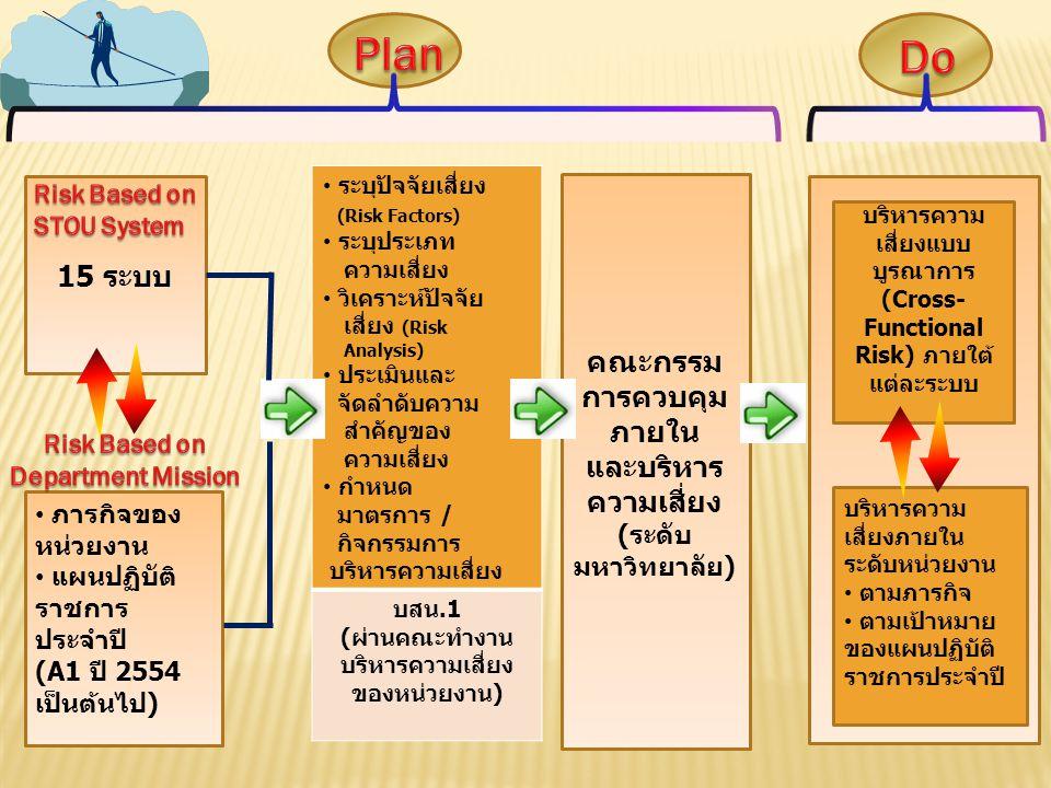 Plan Do. Risk Based on STOU System. ระบุปัจจัยเสี่ยง (Risk Factors) ระบุประเภท ความเสี่ยง.