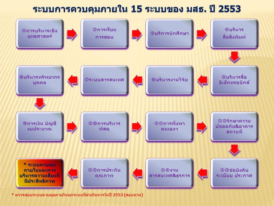 ระบบการควบคุมภายใน 15 ระบบของ มสธ. ปี 2553