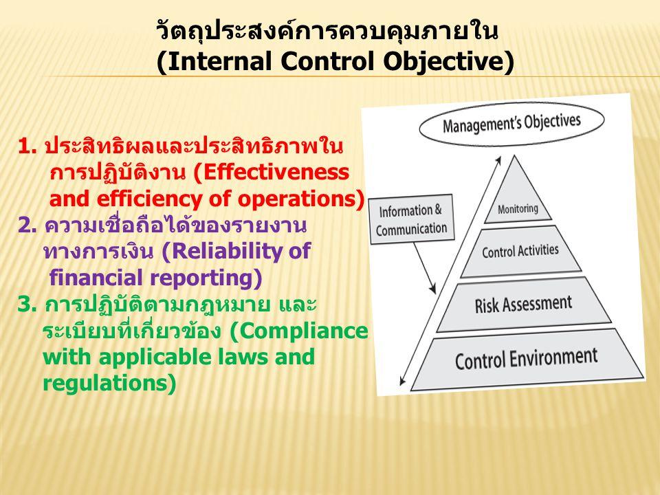 วัตถุประสงค์การควบคุมภายใน (Internal Control Objective)