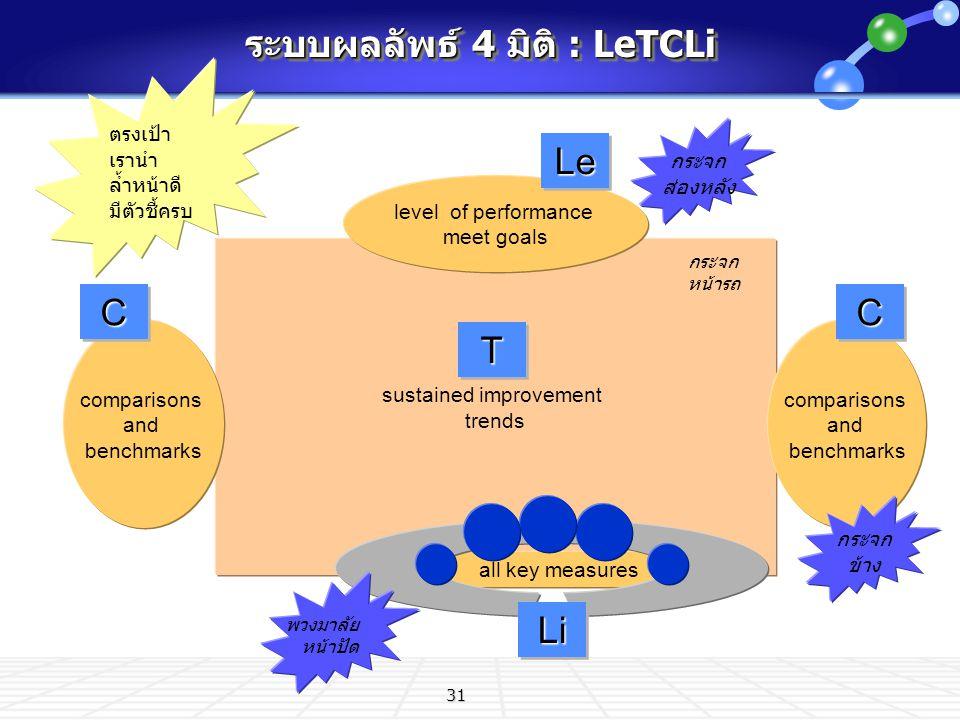 ระบบผลลัพธ์ 4 มิติ : LeTCLi