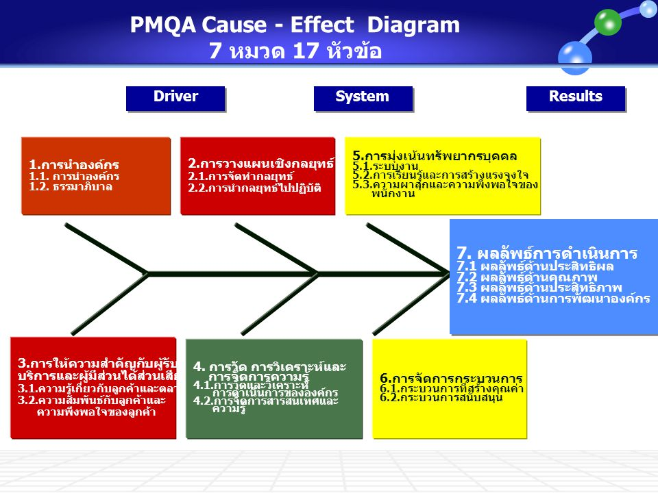 PMQA Cause - Effect Diagram