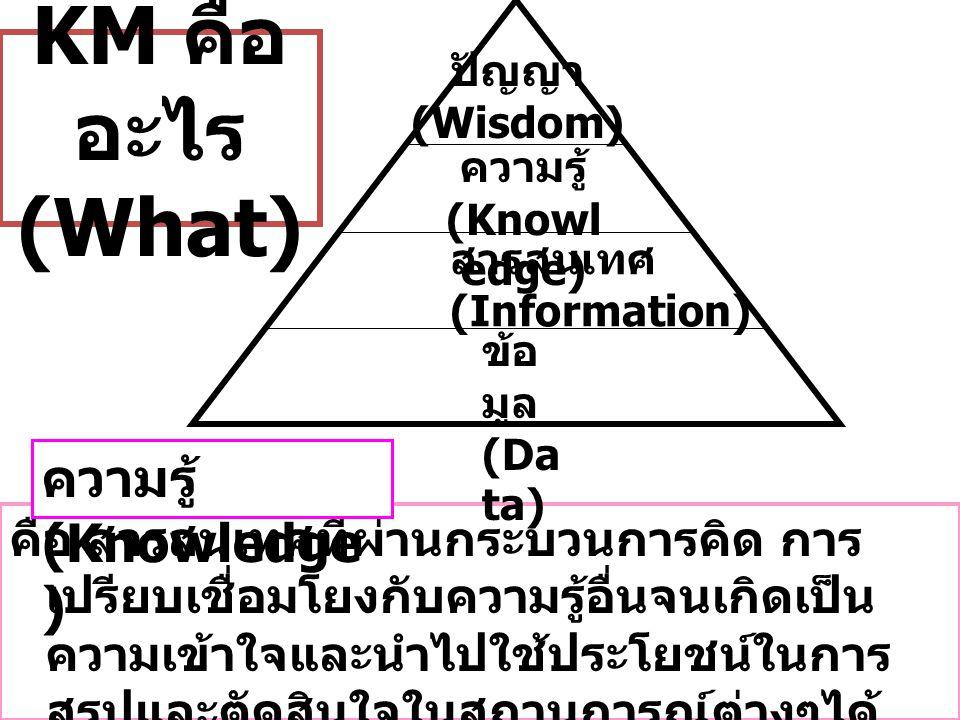 KM คืออะไร (What) ความรู้ (Knowledge)