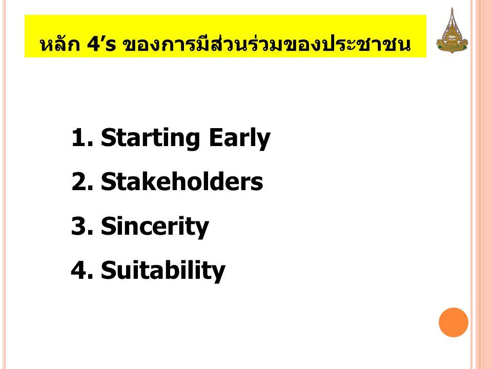 หลัก 4's ของการมีส่วนร่วมของประชาชน