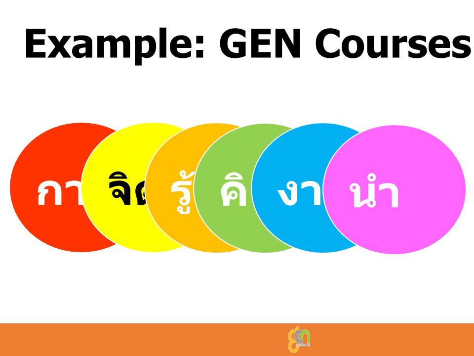 Example: GEN Courses กาย จิต รู้ คิด งาม นำ http://gened.kmutt.ac.th