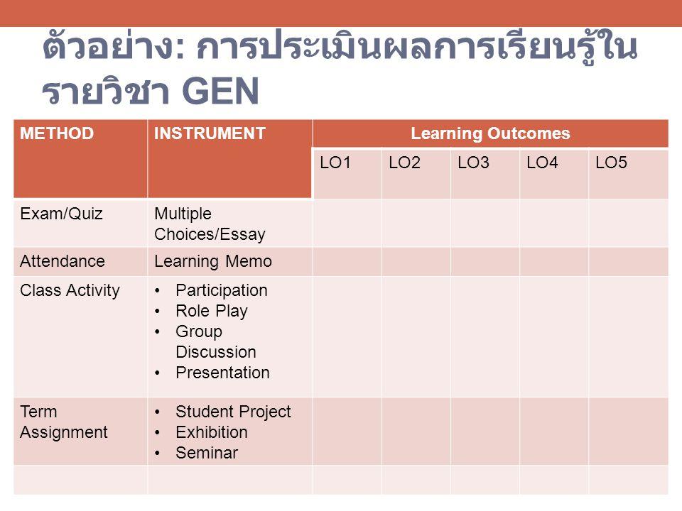 ตัวอย่าง: การประเมินผลการเรียนรู้ในรายวิชา GEN