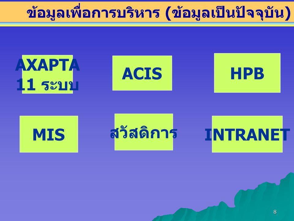 AXAPTA 11 ระบบ HPB ACIS สวัสดิการ MIS INTRANET