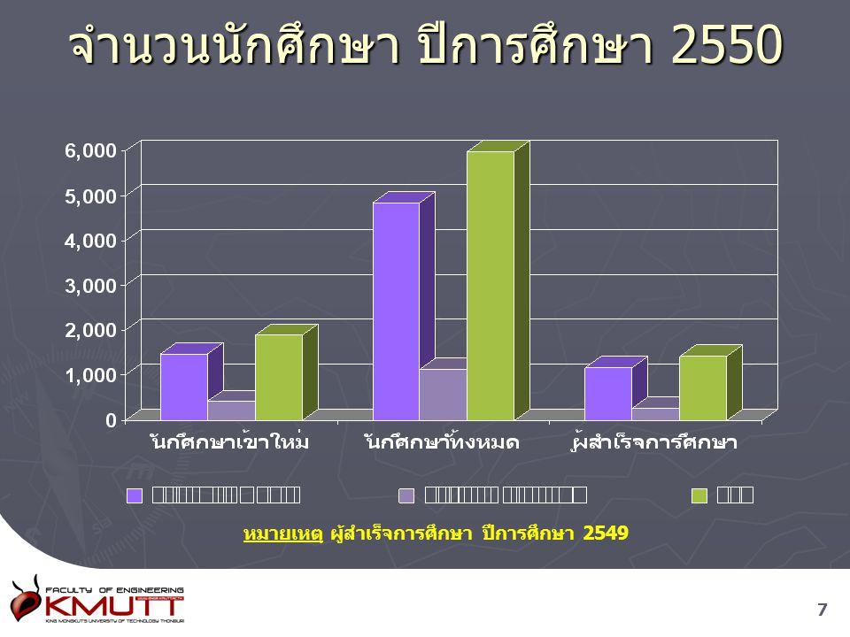 จำนวนนักศึกษา ปีการศึกษา 2550