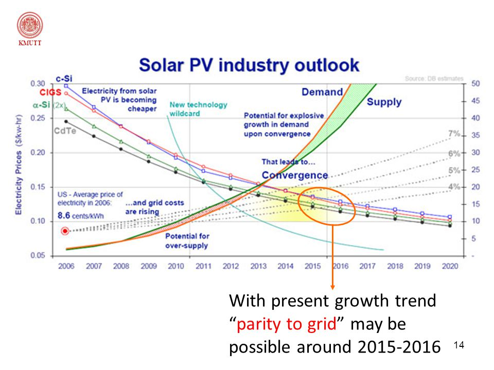 KMUTT With present growth trend parity to grid may be possible around 2015-2016