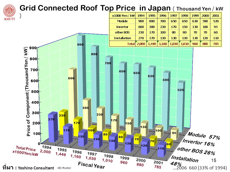 Grid Connected Roof Top Price in Japan ( Thousand Yen / kW )