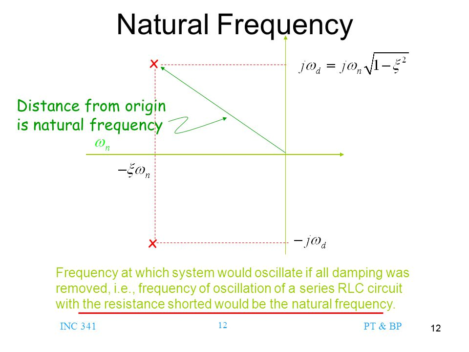 Natural Frequency x Distance from origin is natural frequency x