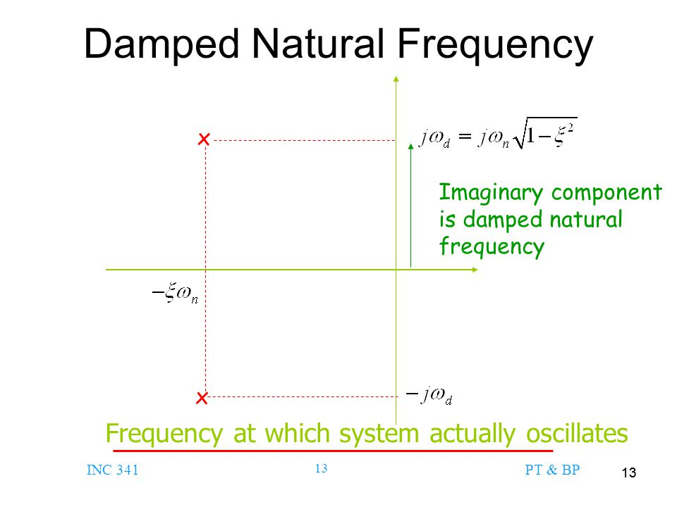 Damped Natural Frequency