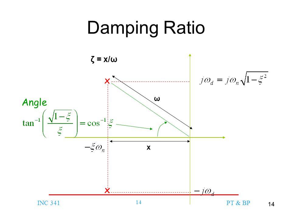 Damping Ratio ζ = x/ω x ω Angle x x