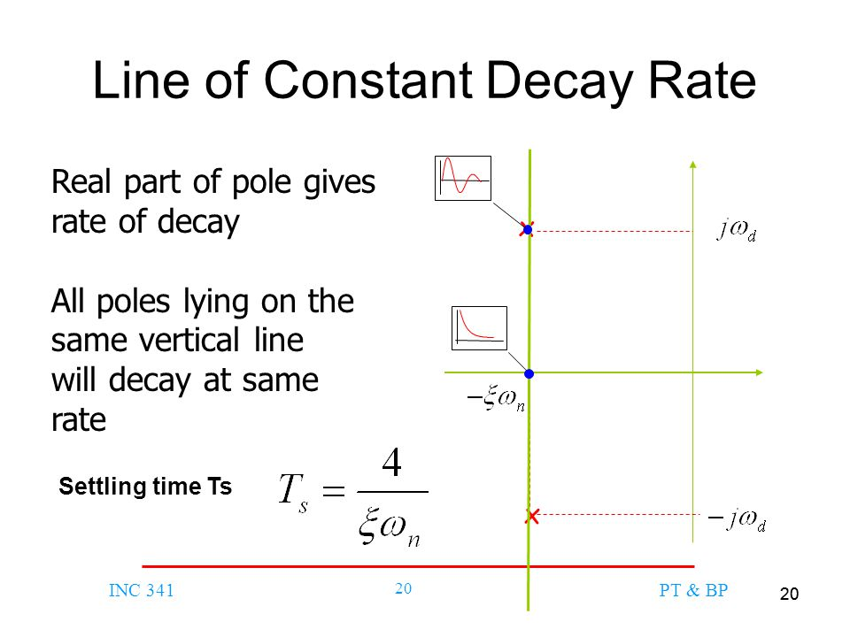 Line of Constant Decay Rate