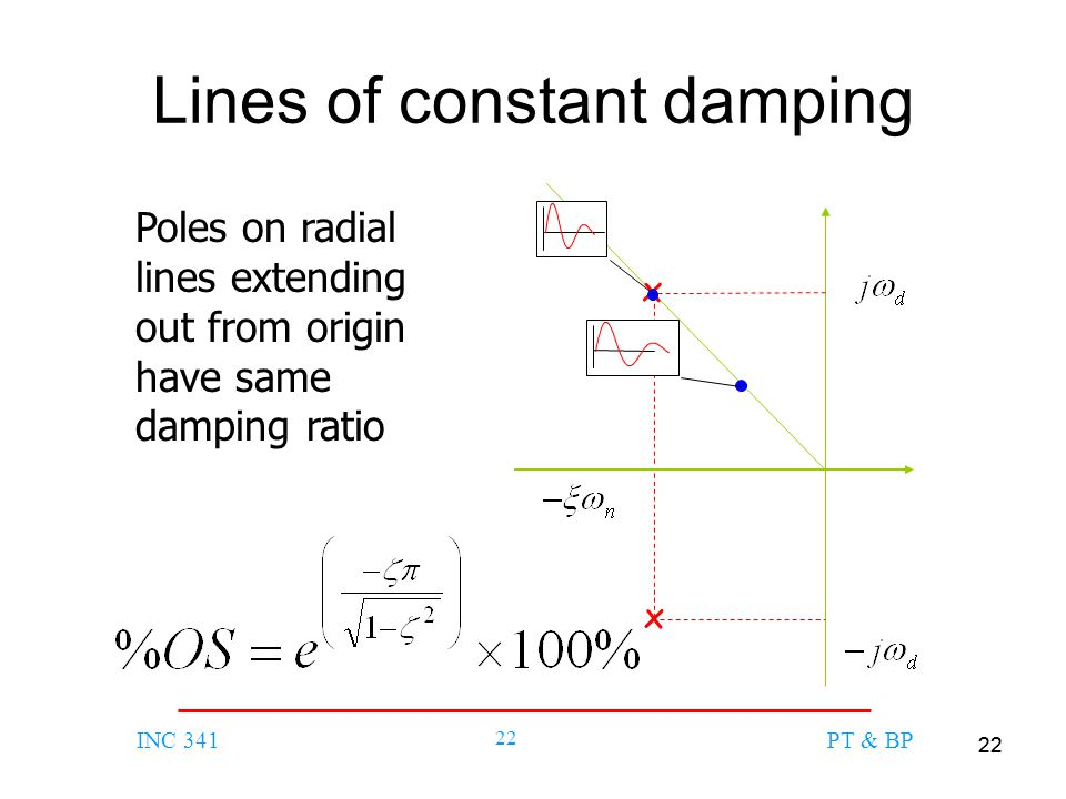 Lines of constant damping